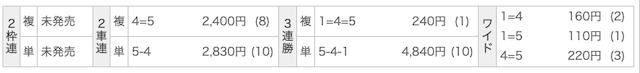 日本競輪投資会の有料情報(銅輪)の結果