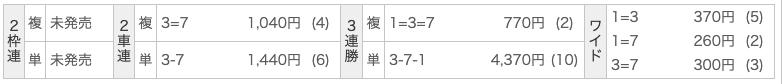 日本競輪投資会の有料情報(銅輪)の2レース目の結果
